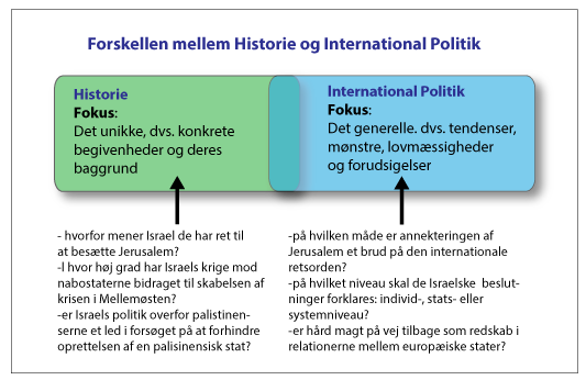 International Politik - Historie-IP1