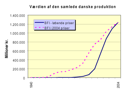 vaerdiproduktion